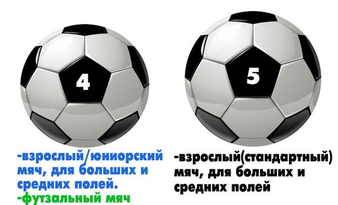 897ddd0c585458 Как выбрать футбольный мяч